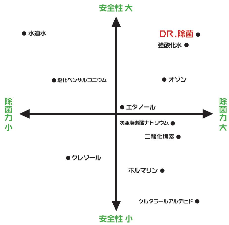 安全性グラフ.JPG